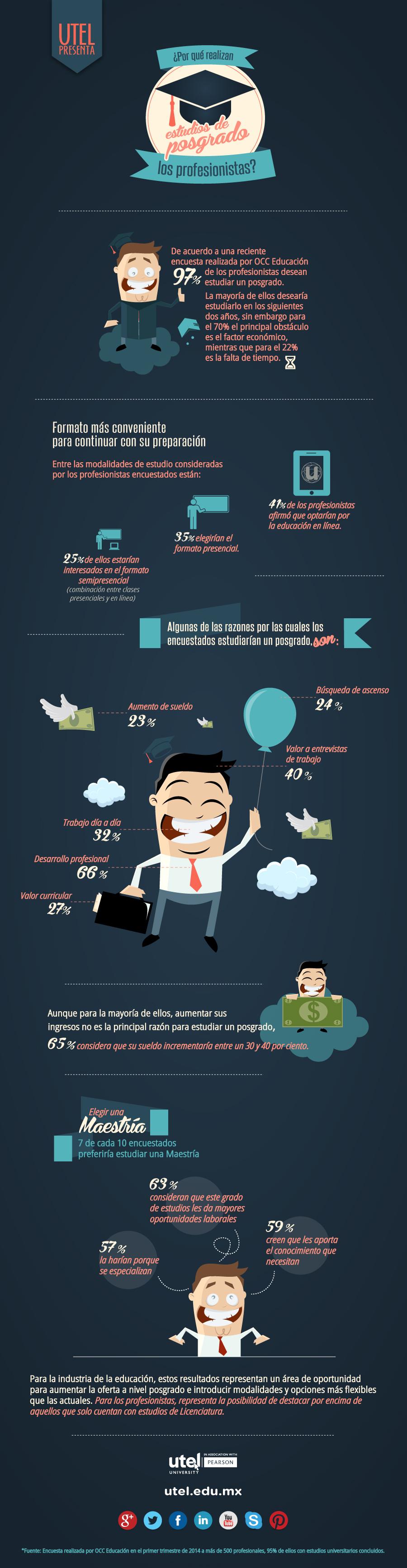 Infografia Realizar un Posgrado